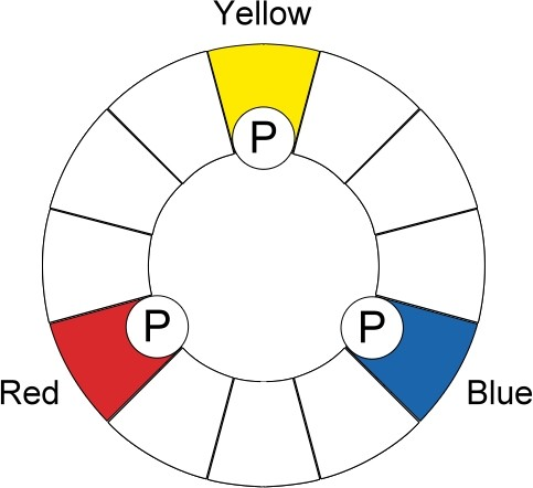 Color wheel showing primary colors