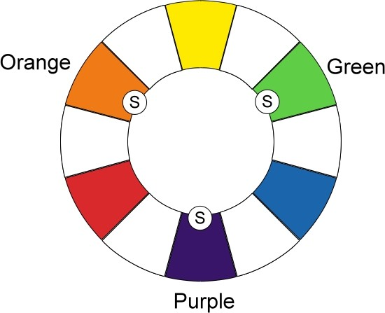 Color wheel showing secondary colors