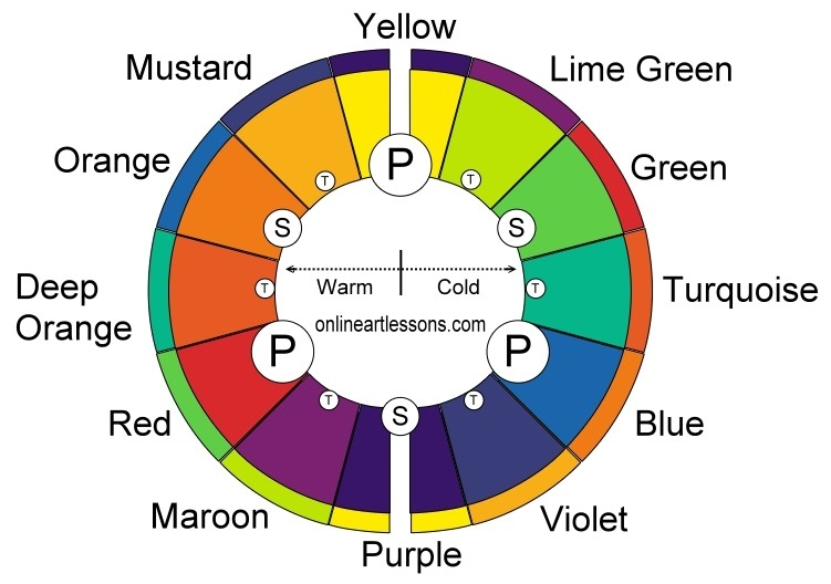 Full color wheel with colors named and complimentaries marked