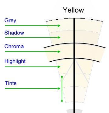 Split primary colour wheel chart legend