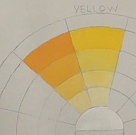 How To Paint A Colour Wheel In Acrylic Online Art Lessons