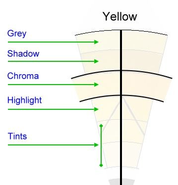 Split primary colour wheel chart legend